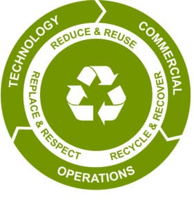 Rosti - Sustainability Logo